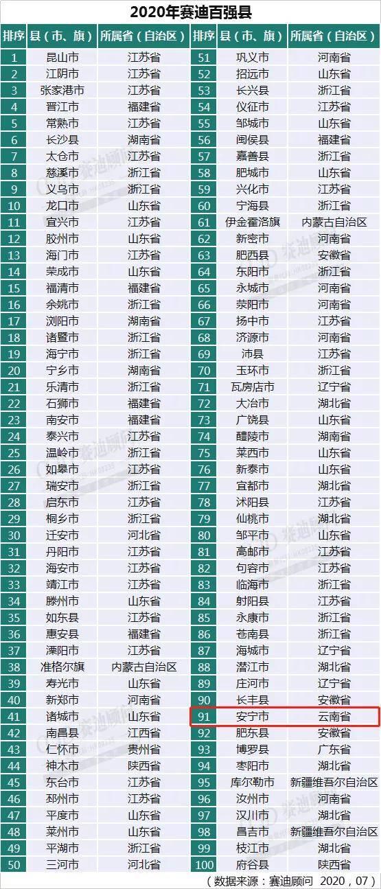 云南地州gdp排名2021_一季度各省份GDP出炉,18个地区增速跑赢全国(3)