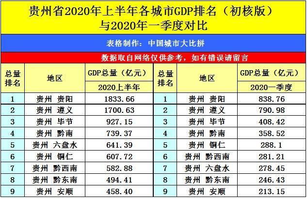 2020年云南贵州GDP_贵州2020高铁规划图
