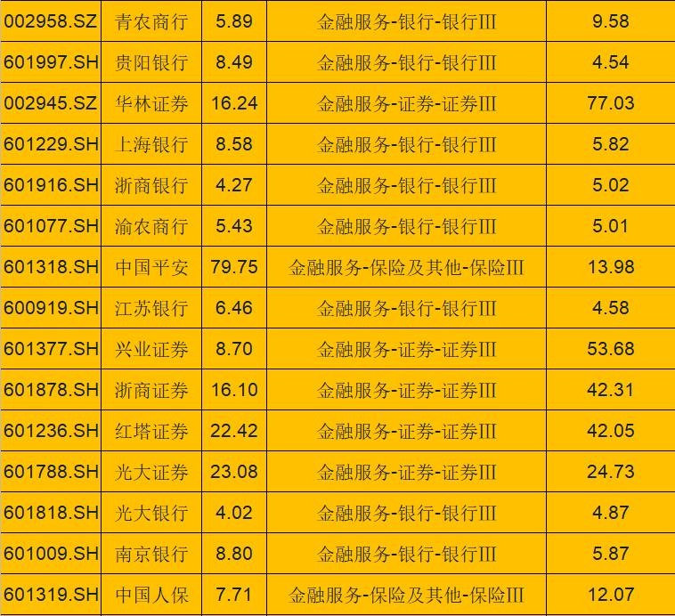 64只大型金融优质绩优股名单(名单),未来