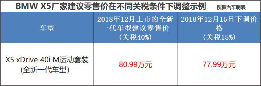 """原创真能50万开上""""大宝马""""?国产宝马X5前景分析"""
