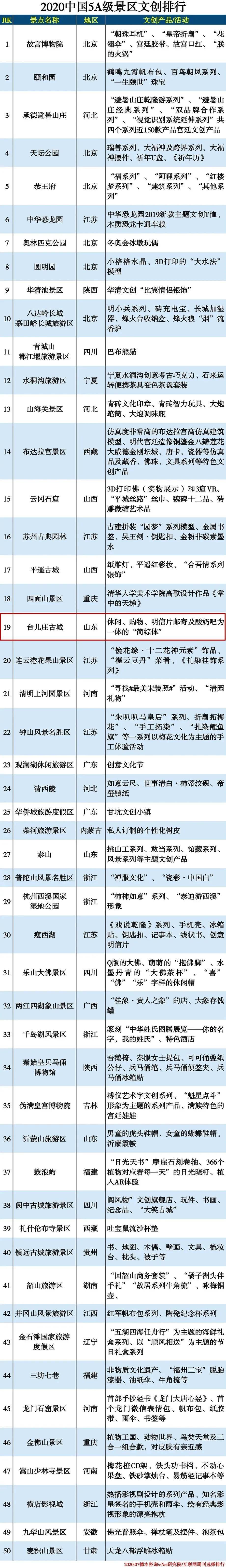 2020中国5A级景区文创排行榜公布,台儿庄古城位列第19名