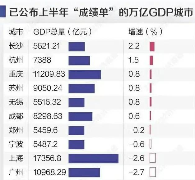 深圳房价2020上半年gdp_5年后GDP超4万亿 深圳高房价的支撑,终于找到了...