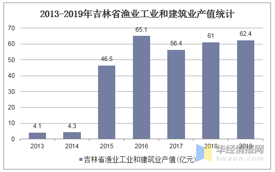吉林省经济总量2019_吉林省地图