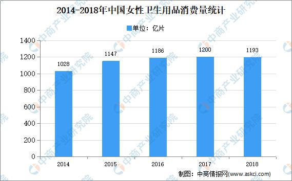 2020年中国女性卫生用品市场现状分析