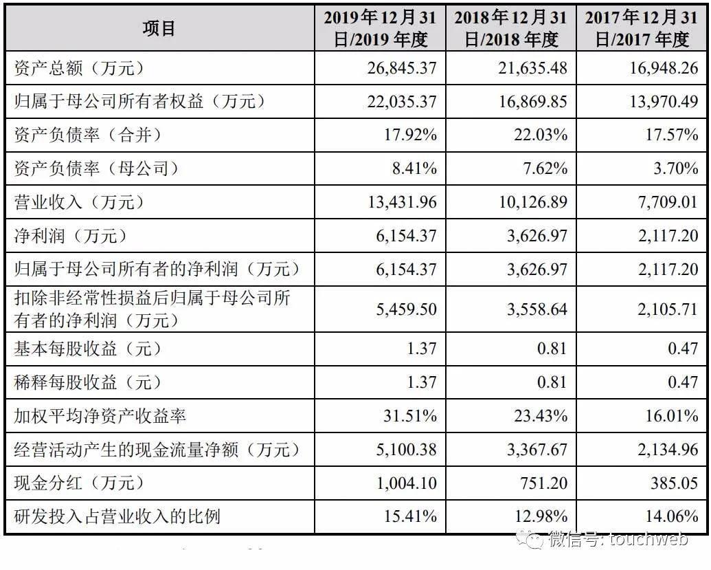 健凯科技上市股价预测 键凯科技股价99.9元市值60亿