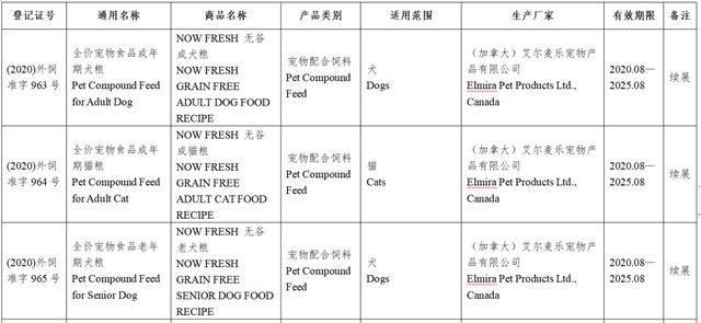 风向丨上百款进口宠粮获批进入中国