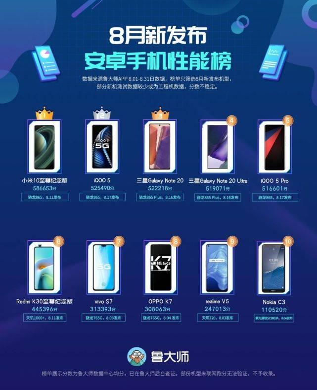 原创            性能与流畅的和谐 8月新机榜小米、iQOO夺前二 国产芯片行间露脸