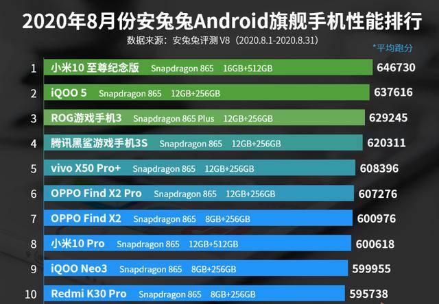 原创            8月手机性能排行榜:vivo iQOO 5第二,小米10 Pro上榜!