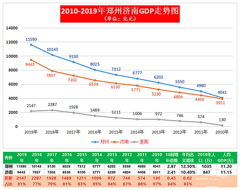 郑州2019年gdp_郑州东站