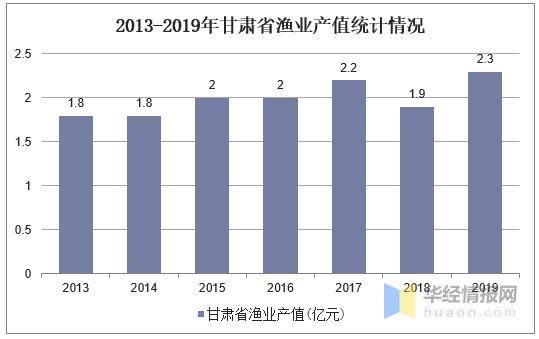 甘肃省2019经济总量_甘肃省地图