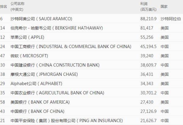 最赚钱的世界500强:日本1家,韩国1家,中国和美国分别多少?