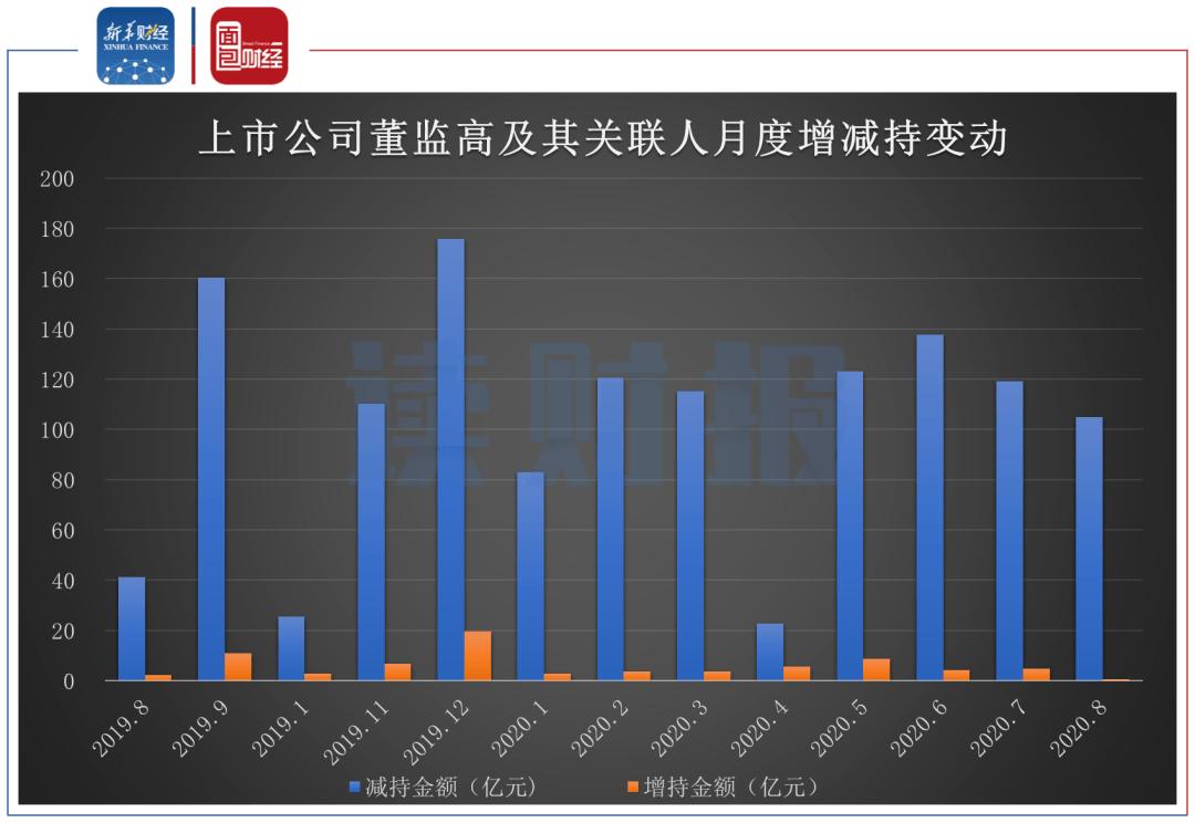 【读财报】8月份重要股东增减持动态:单月增持金额创近两年新低