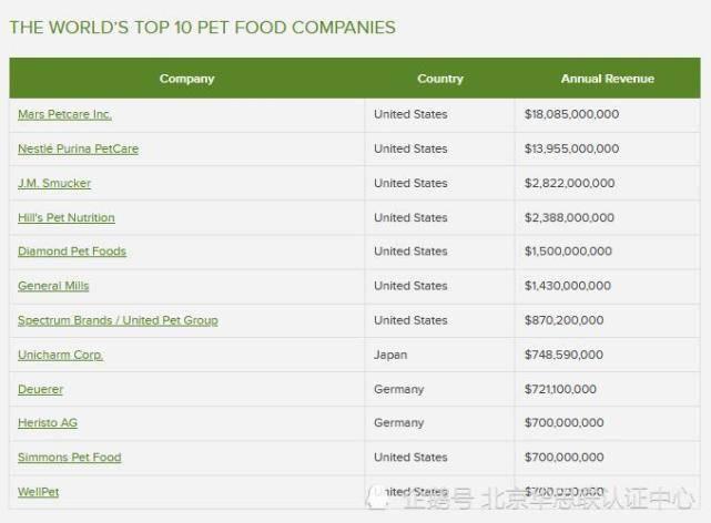 亚太地区5大宠物食品公司
