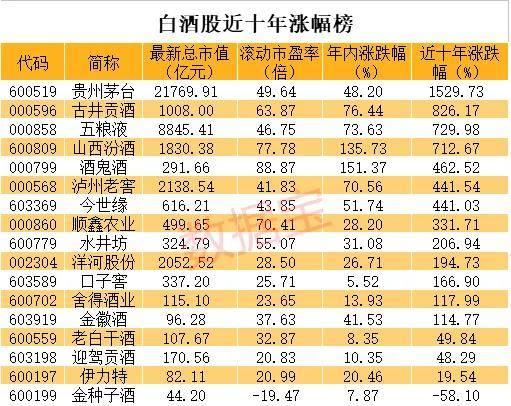白酒股总市值超地产+煤炭+钢铁+美的格力,净利为后者总和五分之一