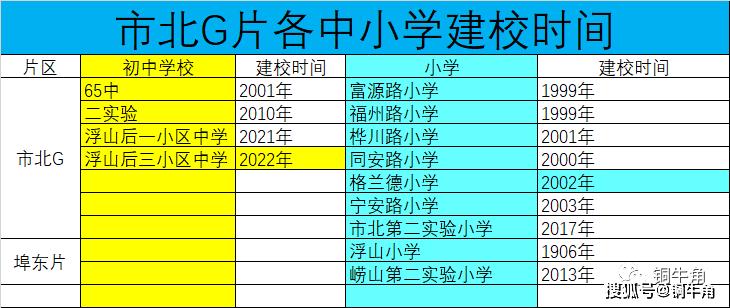 《青岛市三区初中成绩差异之谜》