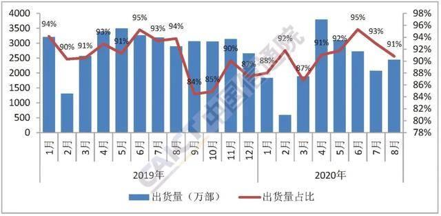 原创             同比下降、环比反弹 如何看8月手机市场