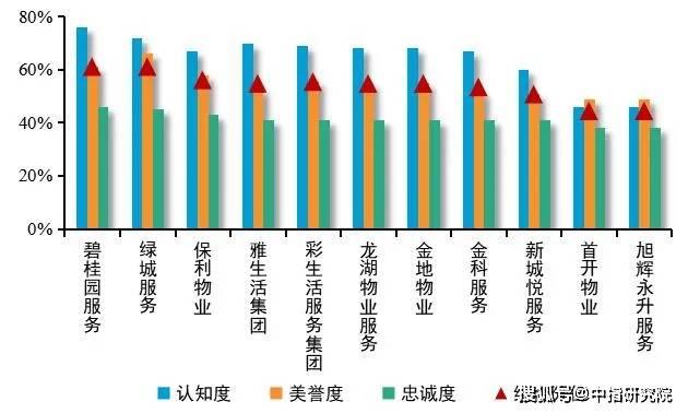 上海房地产排名2020_上海妇科医院排名