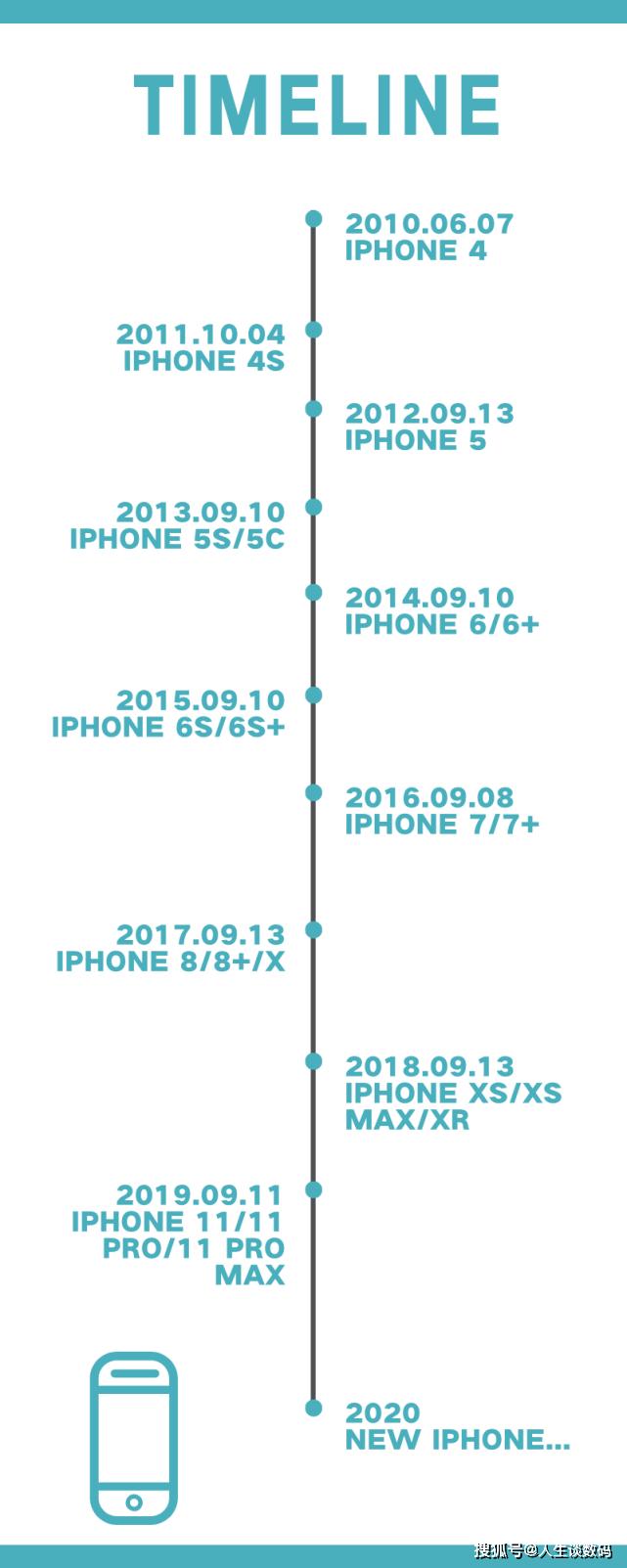 你还记得你的第一部iPhone吗?目前的苹果手机真的变丑了吗?