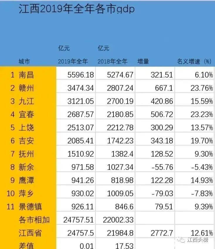 赣州人均gdp_赣州火车站图片