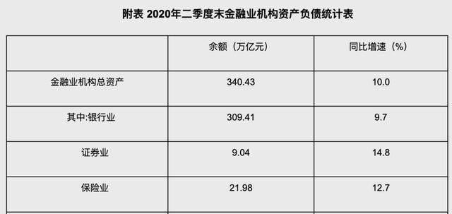 中国金融实力榜:银行309万亿,保险21万亿,证券呢?