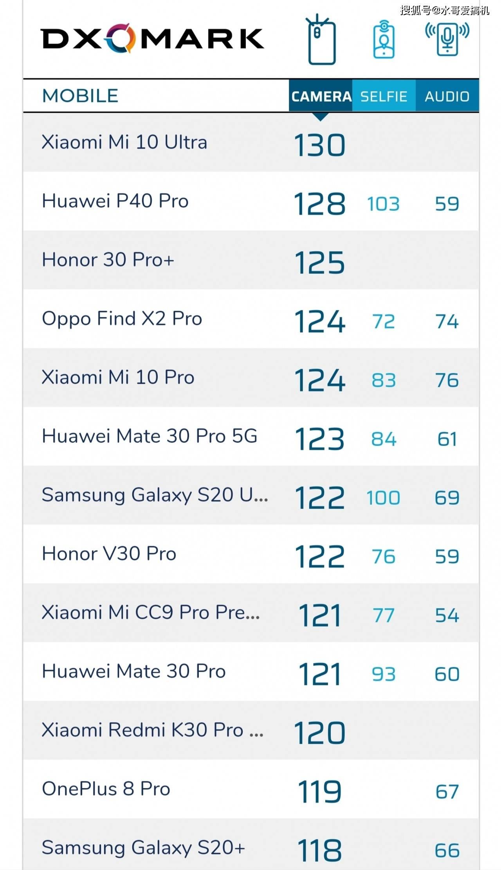 原创            iPhone拍照未进前10,DXO沦为国产机榜单?
