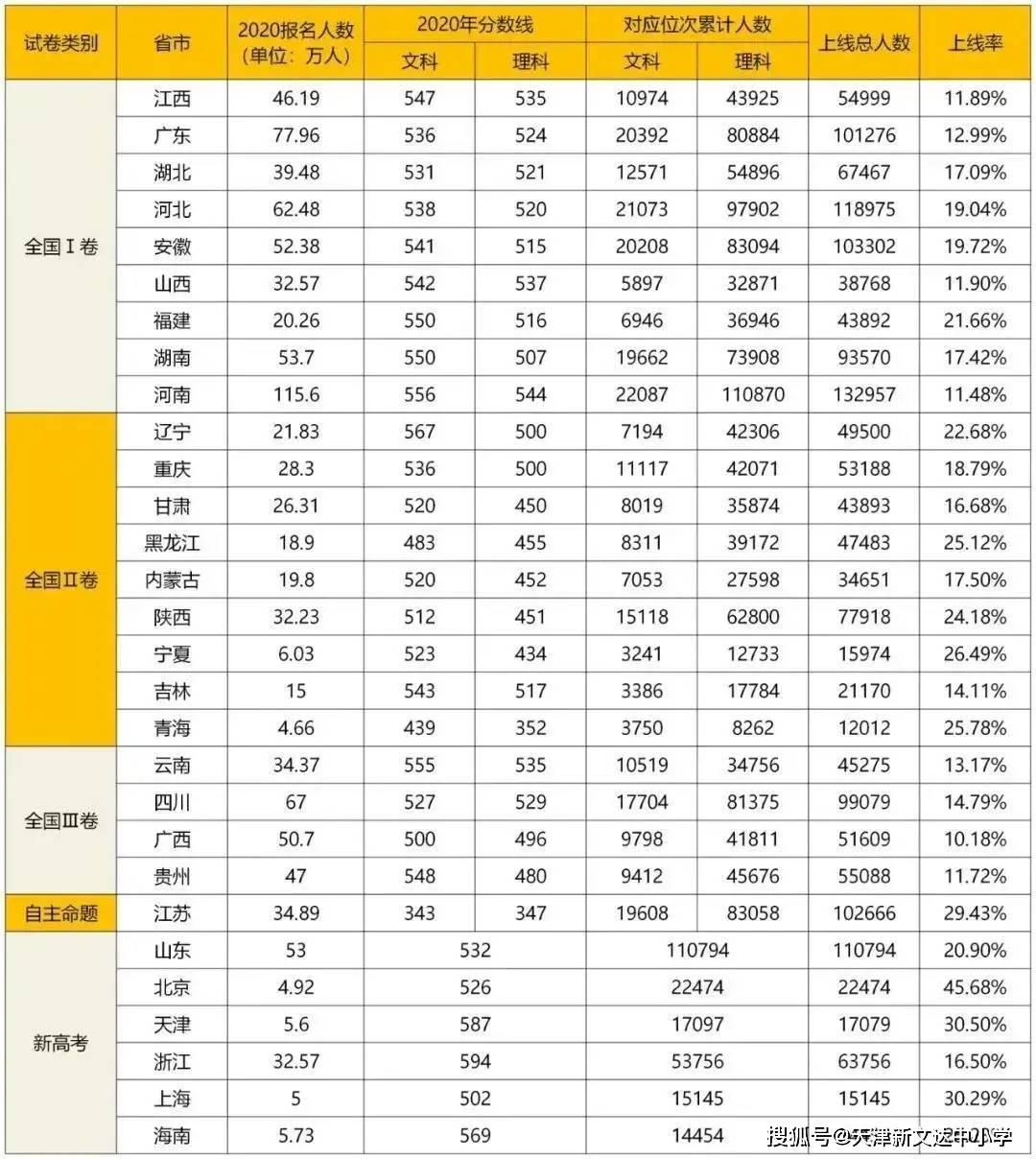 2020郑姓人口数量_人口普查(2)