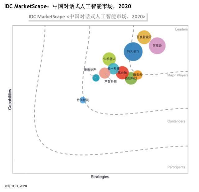 解读IDC报告:百度智能云对话式AI能力领先,加速客服与营销领域智能化升级