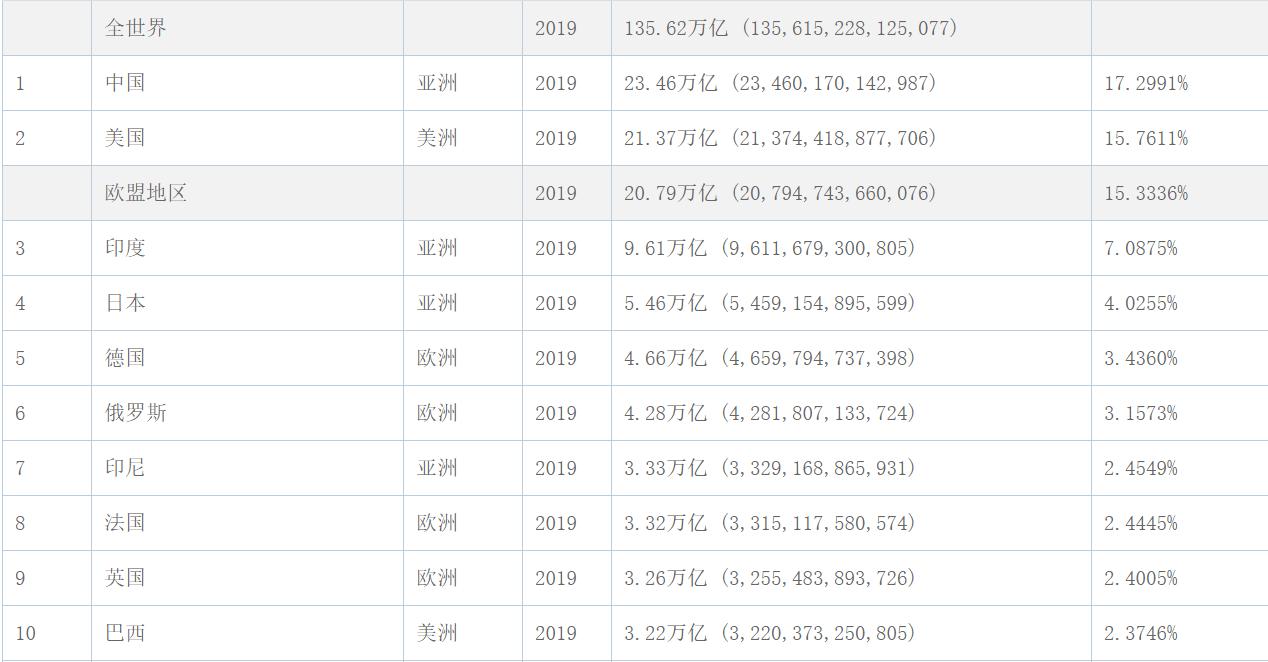 统计GDP用什么汇率_华北5省GDP对比,北京逼近河北,山西快要超过内蒙古和天津