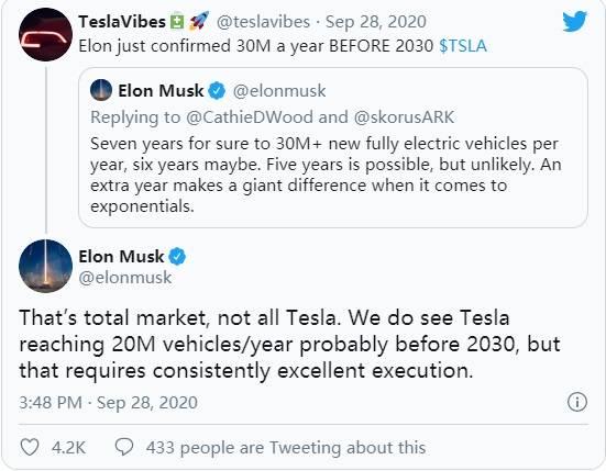 马斯克预计特斯拉在2030年前可实现每年生产2000万辆电动汽车