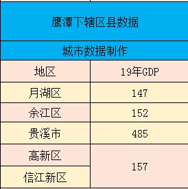 鹰潭 人均gdp_鹰潭火车站