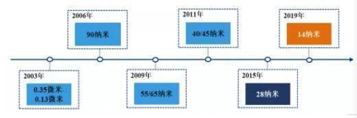 半导体产业国运:中国芯国际从求外企装外资到被中国兄弟力挺造芯