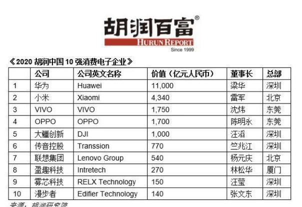 2020年胡润中国十大消费电子企业 完整名单