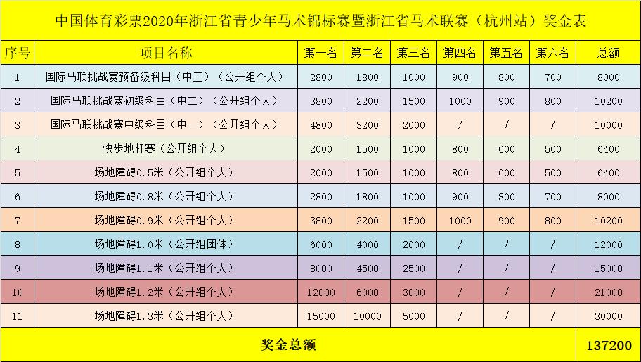红朗姆酒马粮:2020浙江青年马术锦标赛、浙江马术联赛杭州站奖金13万以上