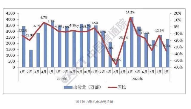 """原创            九月中国手机销量暴跌 这次也许该华为""""背锅""""了?"""