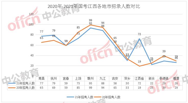 2020年江西各市GDP_江西地图(3)