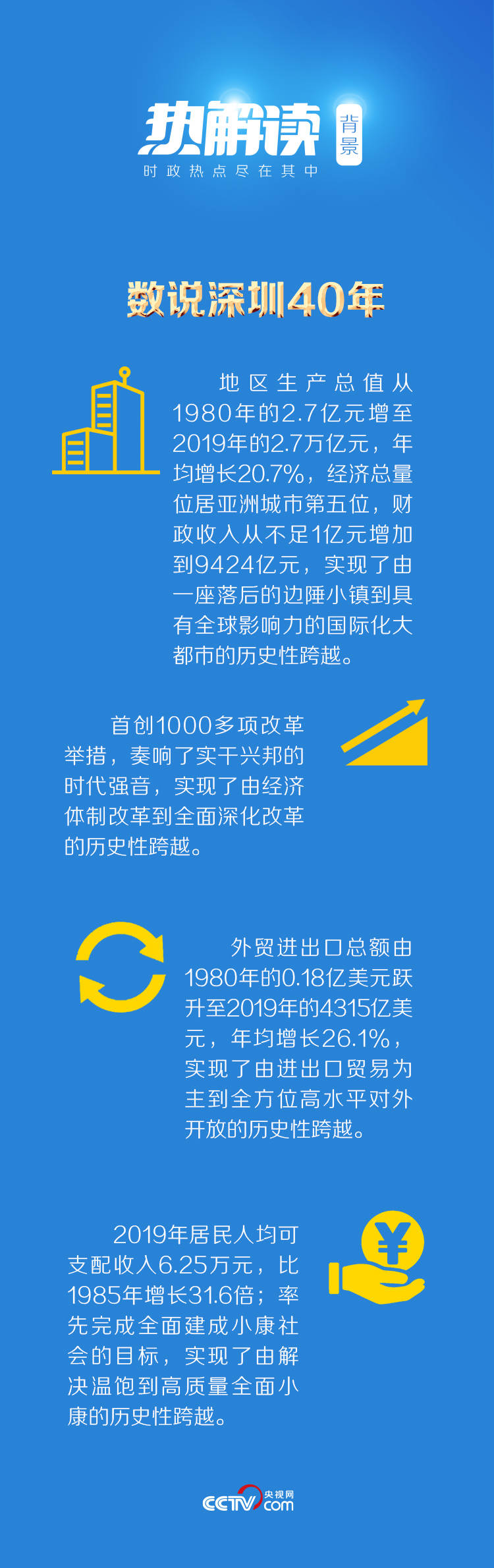 """热解读丨深圳庆生,如何理解总书记""""一张白纸""""的比喻"""