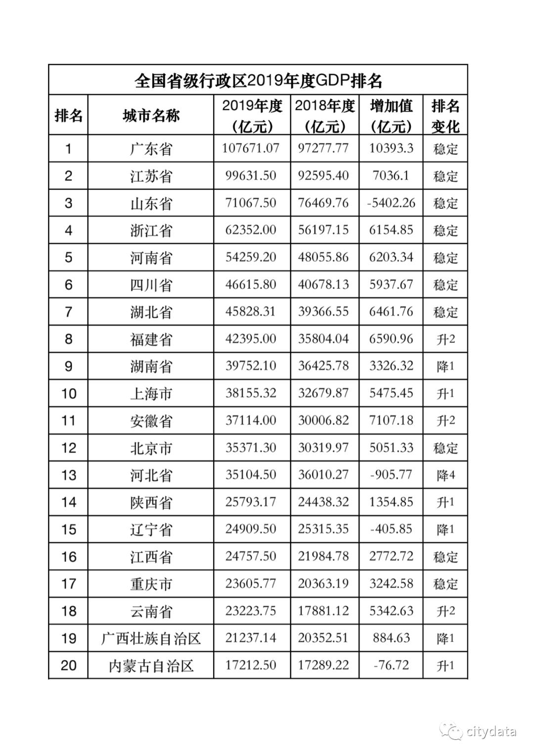 山东省gdp排名_27省市前三季度GDP出炉:江苏发力、山东压力大、湖北有惊喜!