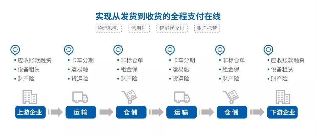 传化支付携手永昌物流 以定制化支付 金融服务助推企业多元化升级