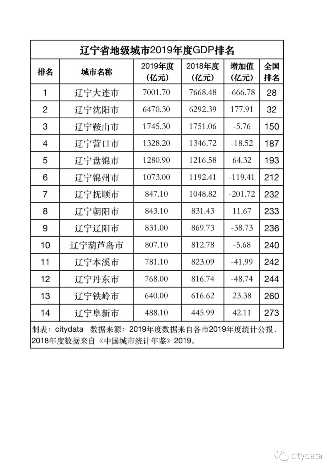 gdp大连_五大计划单列市比拼:大连青岛厦门GDP之和不敌深圳