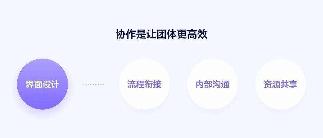 Figma 协作UI设计工具 原型工具 第4张