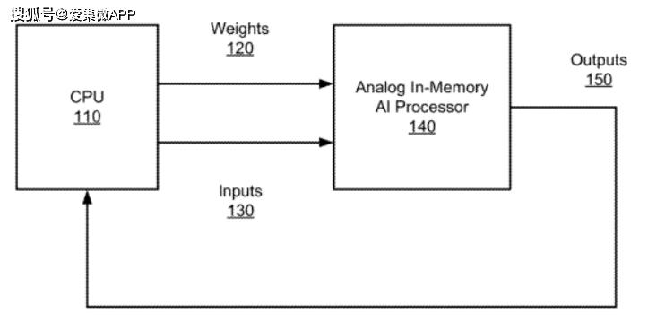 【专利解密】英特尔混合架构人工智能芯片