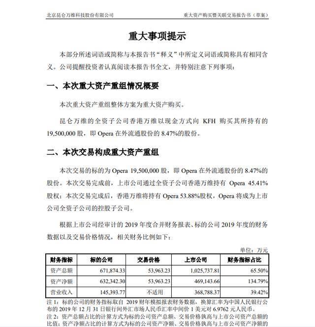 昆侖萬維擬收購Opera 8.47%股份 360周鴻為公司董事