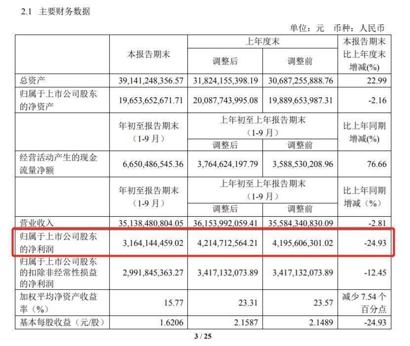 中国中免三季度净利大增141.9% 牛散陈发树升至第四大股东