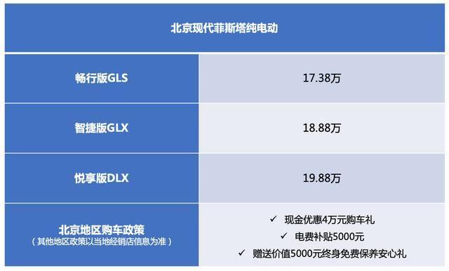 算上价值20万元的新能源汽车北京现代菲斯塔纯电动现金优惠4万元