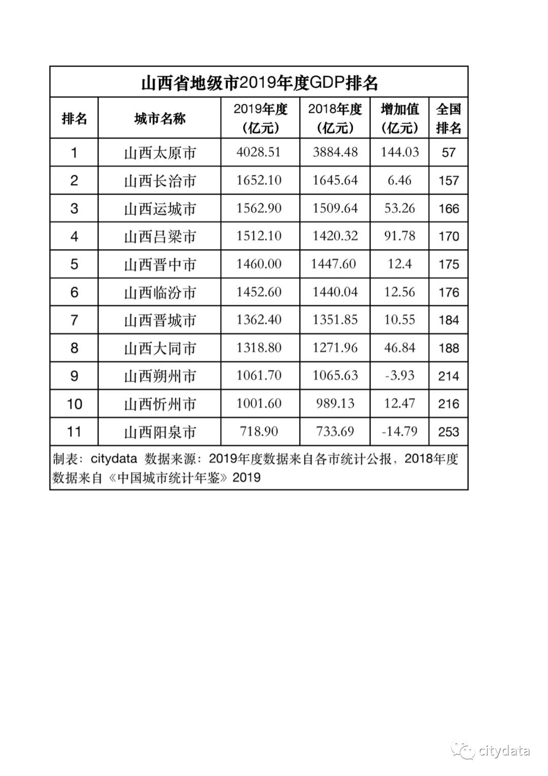 山西2019年各市gdp_2020年山西省各市GDP排行榜(完整版)