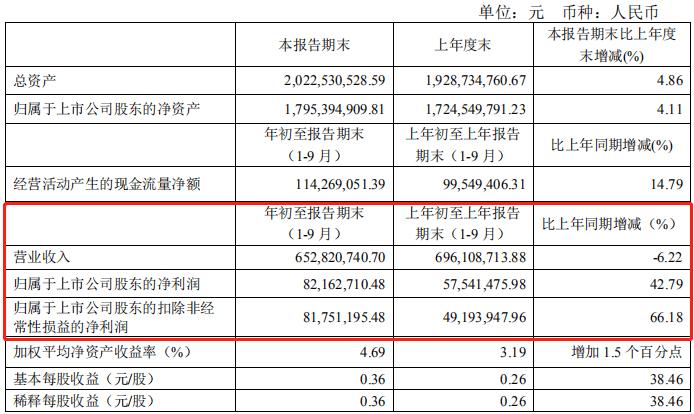 大力发展线上,拉芳家化前三季度赚了8216万