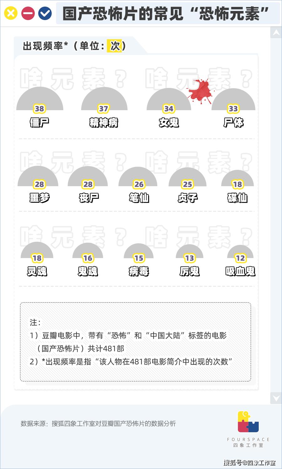 恒达官网481部国产恐怖烂片揭秘 资本靠鬼发财的套路(图6)