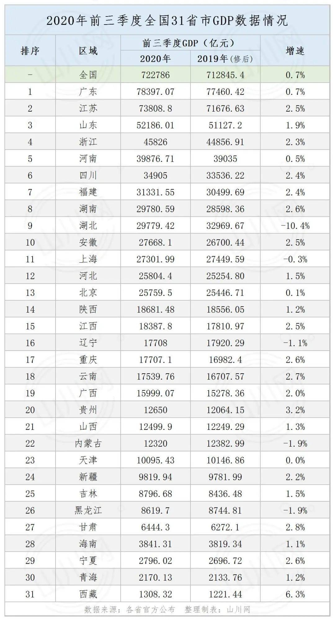 2020四川第三季度gdp_四川人均gdp