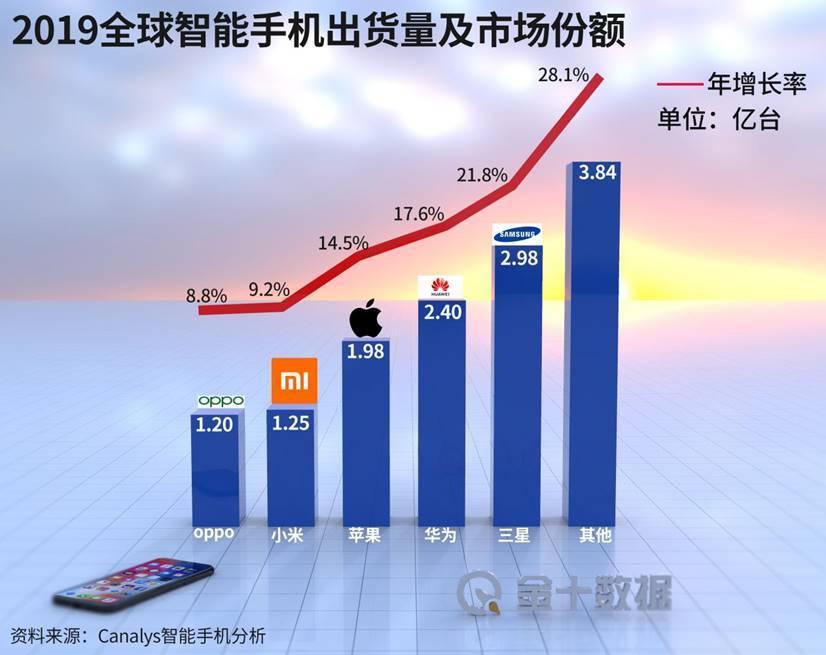 """韩国巨头在华找到""""破局之法"""":打入中企供应链,将提供5nm芯片"""