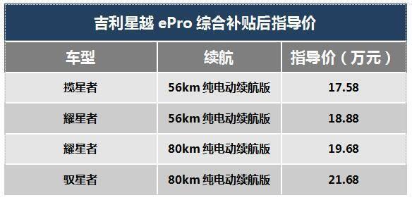 配备吉利知青混合动力系统,星月ePro上市补贴后定价1758-2168万元